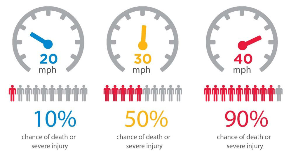 Figure: Why Speed Matters - When Hit at Higher Speeds Pedestrians are Much Less Likely to Survive a Collision