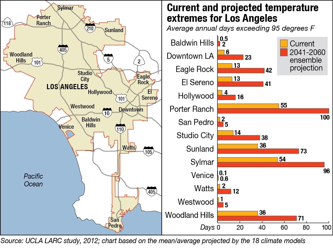 Current and projected temperature extremes for Los Angeles