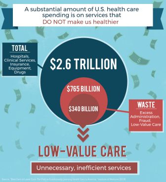 Low value care infographic