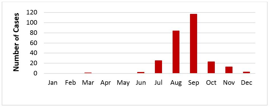 Graph showing West Nile Virus Cases by Month of Onset, LA County, 2017