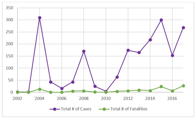 Graph showing West Nile Virus Cases and Fatalities in LA County 2002-2017