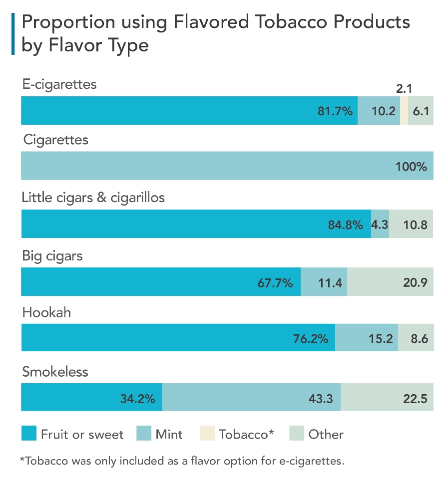 Graph showing proportion of students using flavored tobacco products by flavor type